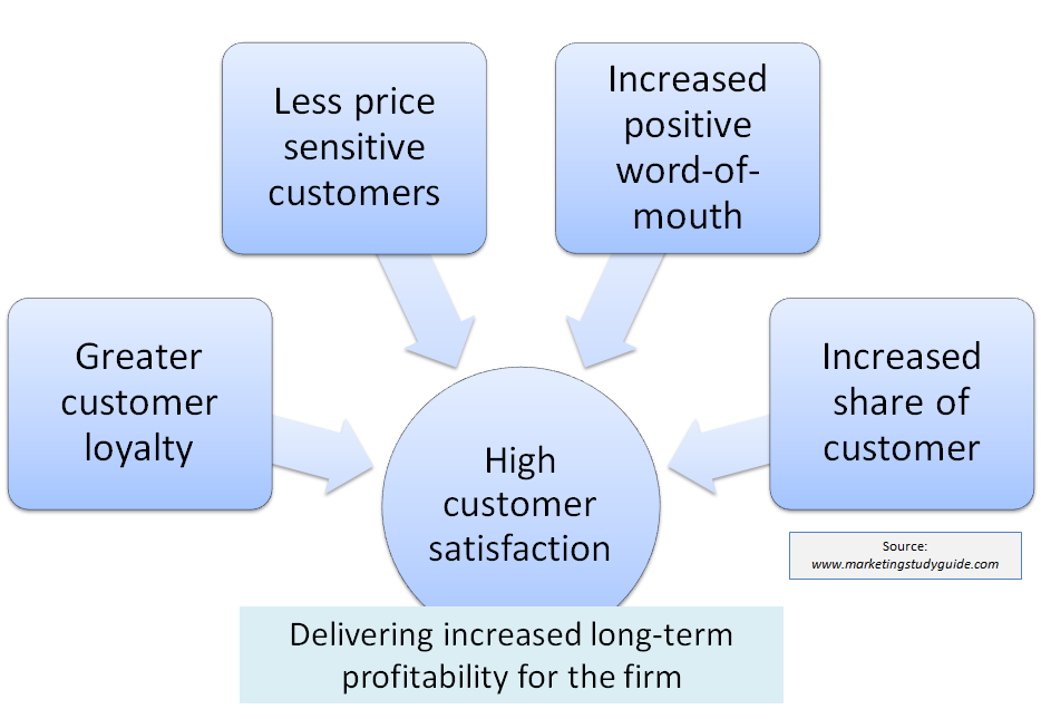 distinctions in the customer satisfaction levels between What is the difference between quantitative and qualitative research  customer satisfaction surveys: especially to measure customer loyalty and satisfaction levels over time, or on different aspects of an organization's products and services.