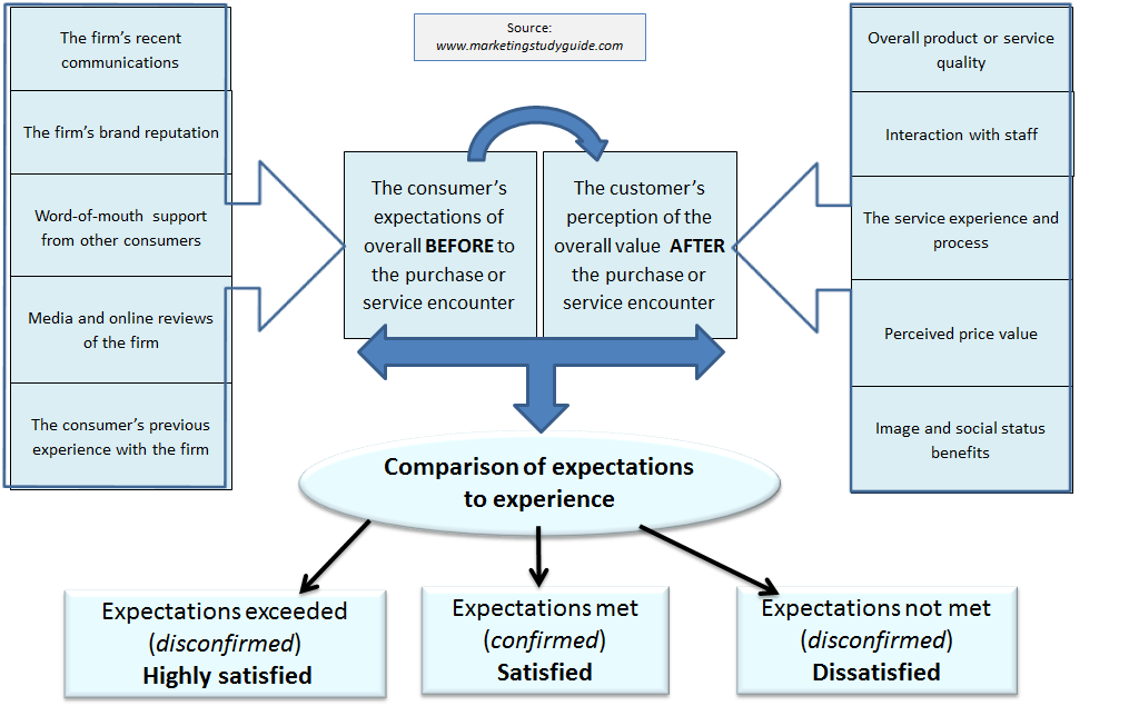 customer satisfaction framework Customer expectations and satisfaction relation with online  after that, we  develop the hypotheses for the conceptual framework that is.