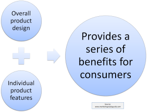 product features create benefits