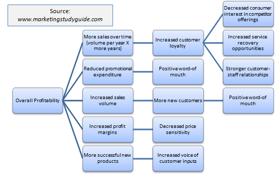 marketing is the delivery of customer satisfaction marketing essay Find marketing example essays, research papers, term papers, case studies or   and delivering value to the organizations stakeholders and managing costumer's   centered around the key concept that customer satisfaction is the main goal.