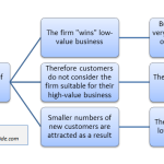 The High Customer Satisfaction and Low Profitability Paradox
