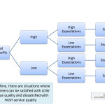 The Difference between Service Quality and Customer Satisfaction