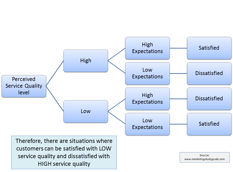 Research papers on service quality and customer satisfaction