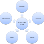 servqual model for measuring customer satisfaction Measuring service quality, customer satisfaction and loyalty in 221 servqual model investigate service quality and customer satisfaction with their.