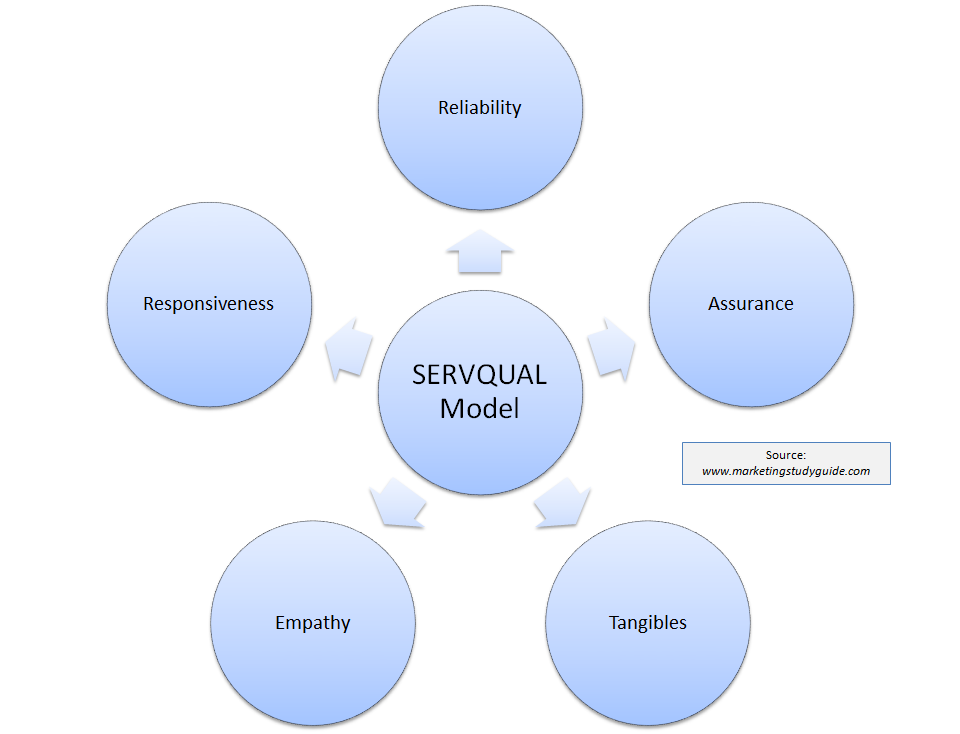 servqual 5 dimensions Servqual perfectly covers the dimensions that are considered by a customer in evaluating quality of service in a bank servqual can generally be applied for evaluating service quality in any service sector (parasuraman et al 1988) most of the studies have utilized servqual for evaluating service quality of banking industry (arasli et al 2005.