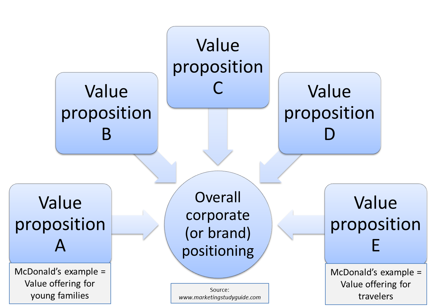 Difference between Positioning and a Value Proposition - THE Marketing Study Guide