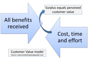 Customer perceived value in marketing