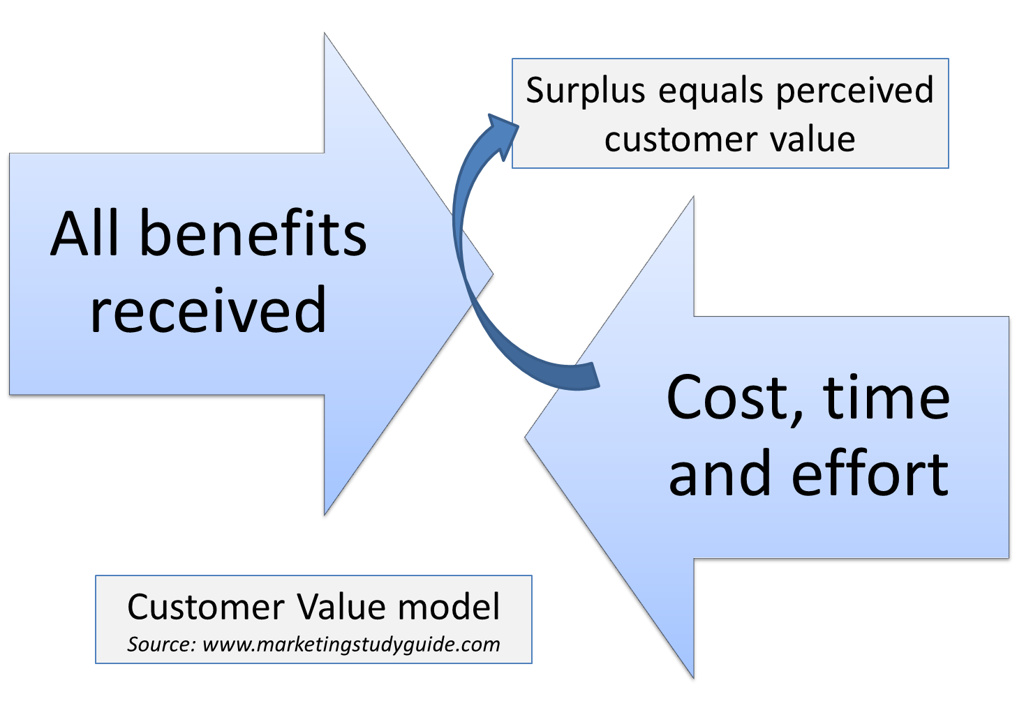 customers and customer value essay Delivering value to customers by harvey golub, jane  economic value to the customer is simply the purchase price that customers should be willing to pay for.