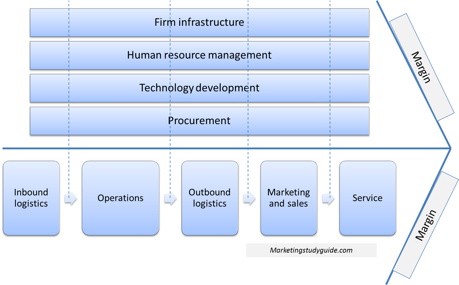 how to create a value chain