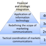 Understanding the four stages of integrated marketing communications