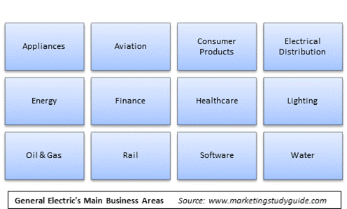 Understanding The Strategic Hierarchy Using Ge As An Example The