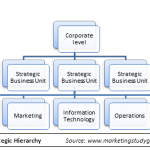 What is the strategic hierarchy?