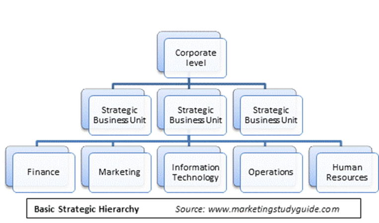 a look at a typical corporate structure and strategic business unit sbus Today's cfo: which profile best suits your company or business unit finance what are your corporate strategy and aspirations—especially considering the.