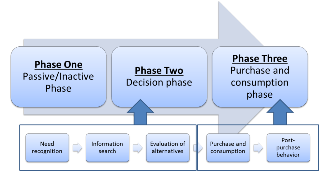 three phases of customer journey mapping