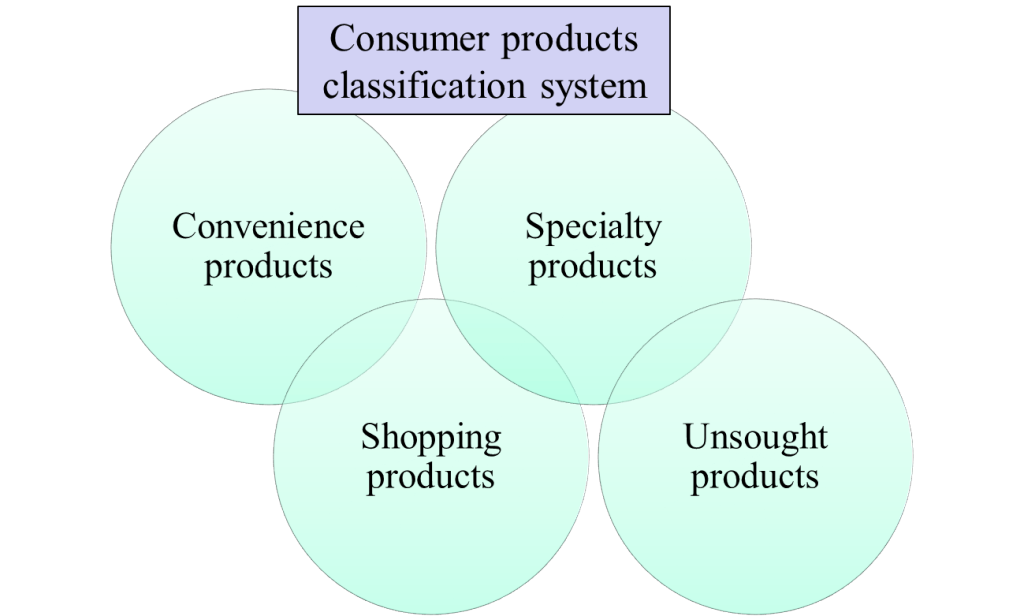 classify shoppers in 3 types essay