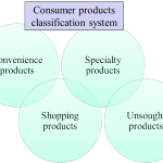 Why classify consumer products?