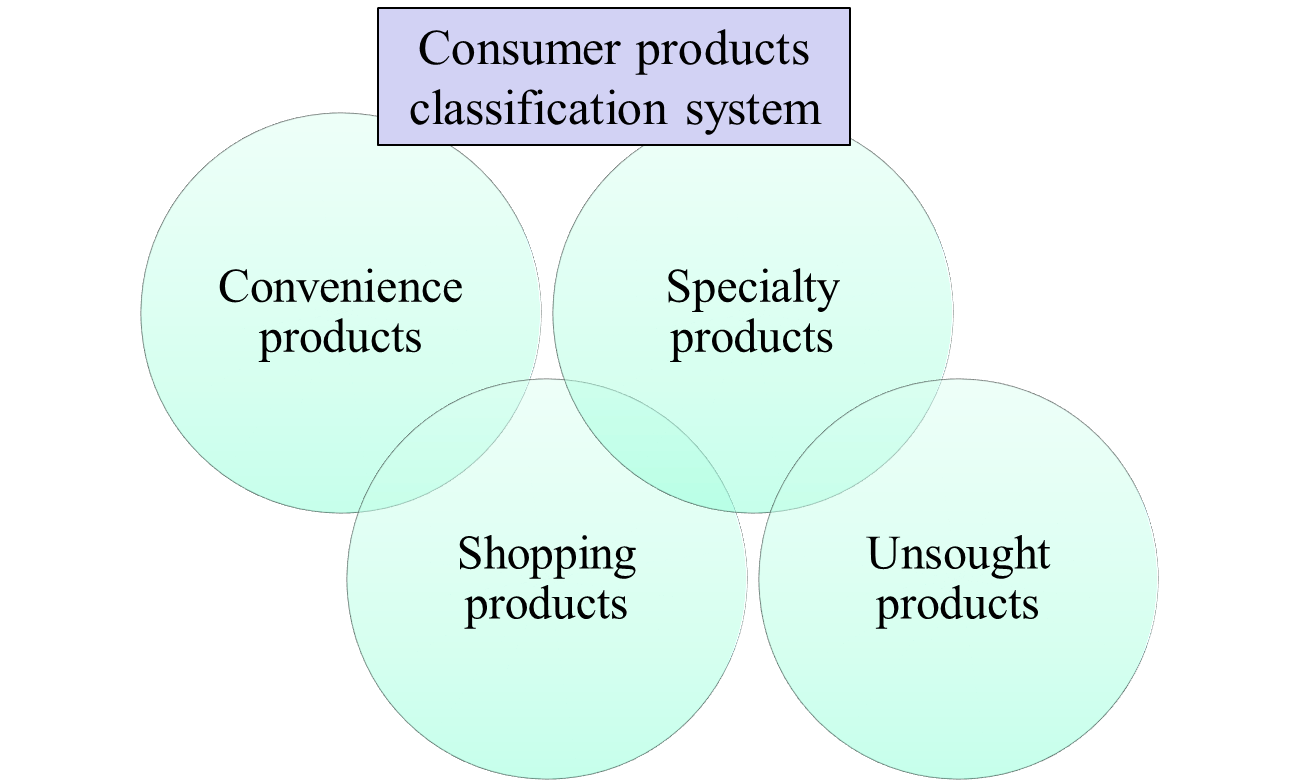 list of examples for classifying consumer products the marketing