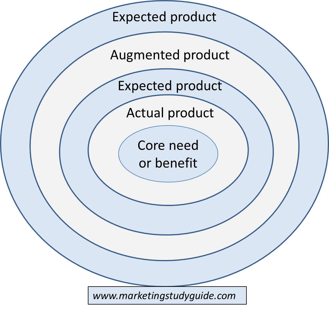 Toy Models Product : Five product levels in marketing the study guide