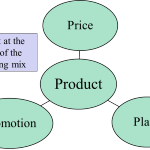 Product at the center of the marketing mix
