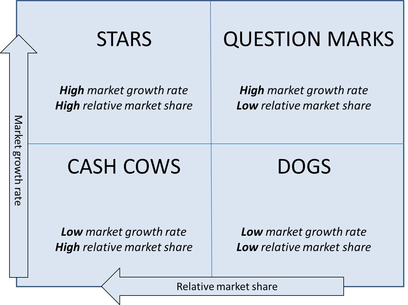 bcg marketing Developed by bruce henderson of boston consulting group in the early 1970s, it is a strategic tool to analyse a business's portfolio on the basis of relative market share and industry growth rate.