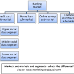 Markets, exchange and target markets