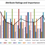 Multi-Attribute Attitude Model: Excel Template