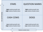 What is the BCG matrix?