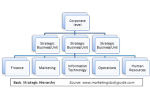 Understanding the Strategic Hierarchy - Using GE as an Example