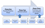 Main phases of a customer journey