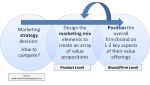 Difference between Positioning and a Value Proposition