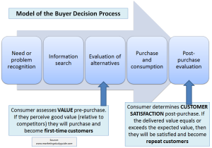 buyer decision process and CSat