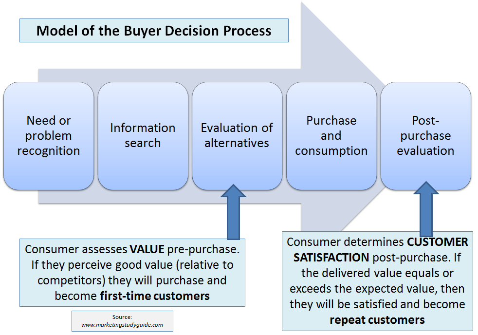 consumer purchase decision process definition
