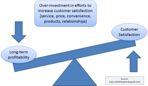 customer satisfaction profitability relationship