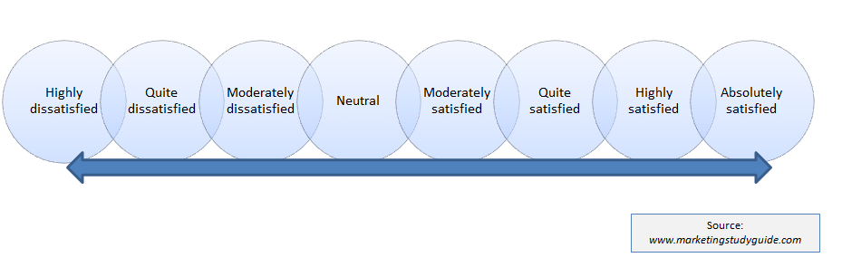 expectancy disconfirmation model of consumer satisfaction