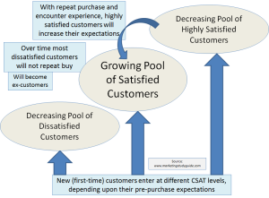 growing pool of satisfied customers