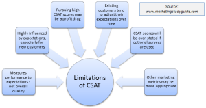 limitations of CSAT
