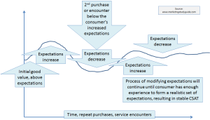 modified expectations affecting customer satisfaction level