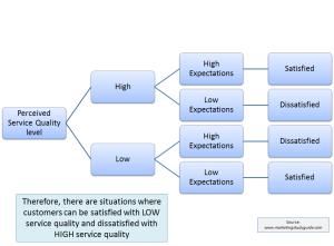 difference between service quality and customer satisfaction