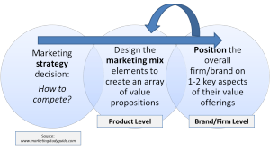 the relationship between a value proposition and positioning