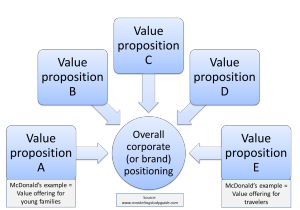 value proposition and positioning