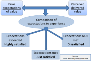Disconfirmation model of customer satisfaction