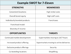 Example SWOT for 7-Eleven