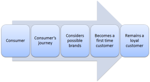 diagram of customer journey process