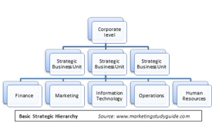 strategy hierachy model