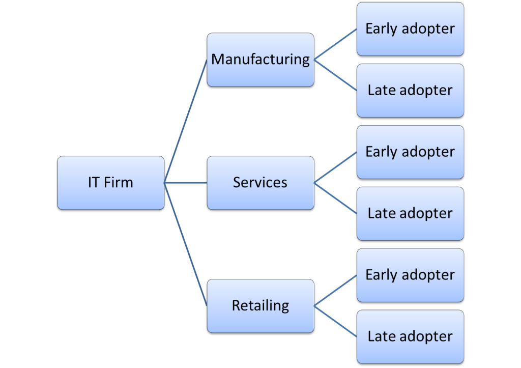 example business segmentation
