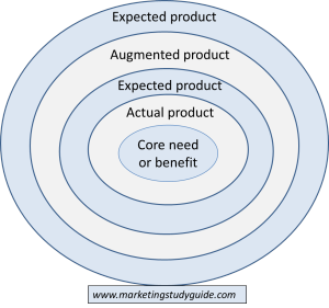 five product levels model in marketing