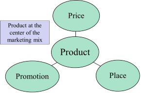 Product as a centre of the 4P's