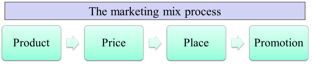Steps in the marketing mix process