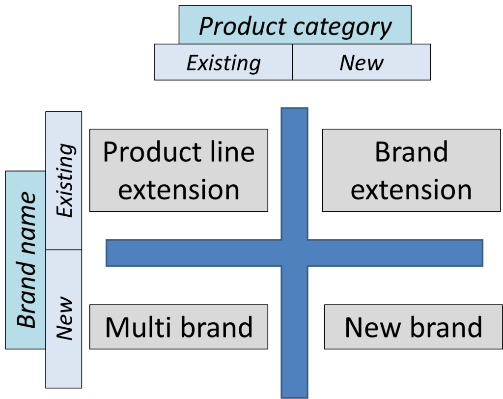 four brand strategies