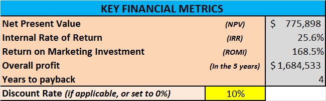 atar forecast financial metrics